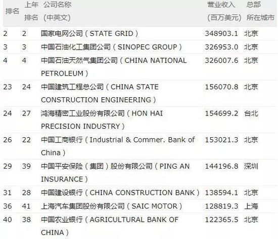 ▲《财富》500强中国企业前十名来源:财富中文网