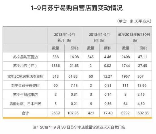 苏宁易购2018年Q3财报