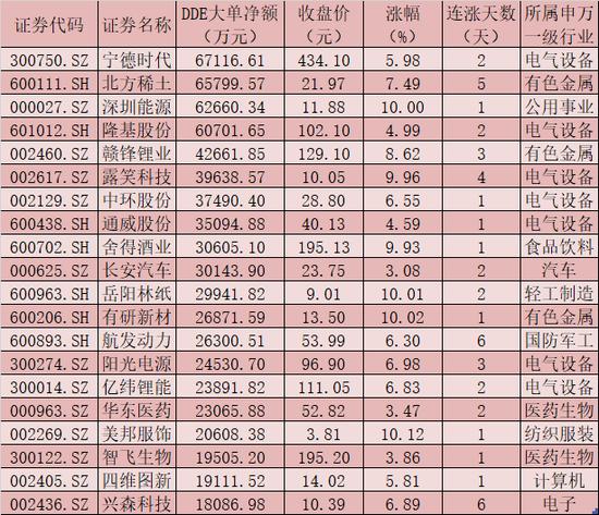 每日复盘:沪指连续3日站上3600点 北向资金净流入52