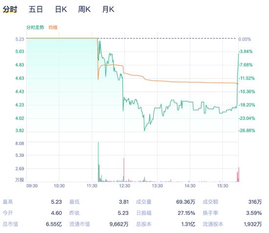 中国矿机老三亿邦国际上市当日就破发!数字货币市场低迷