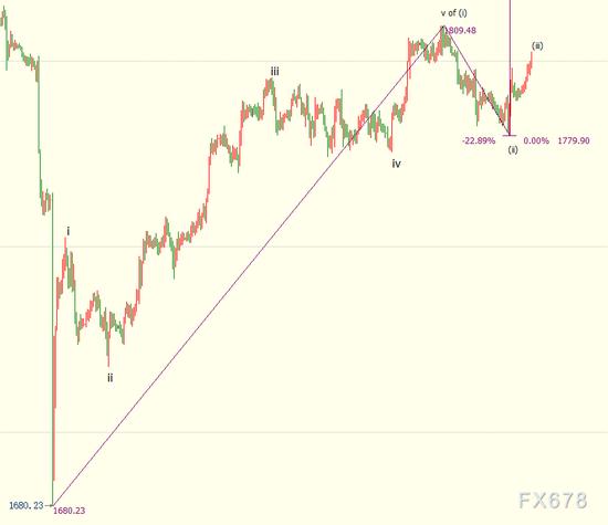 投资者等待鲍威尔央行年会讲话 国际金价后市上看1829美元