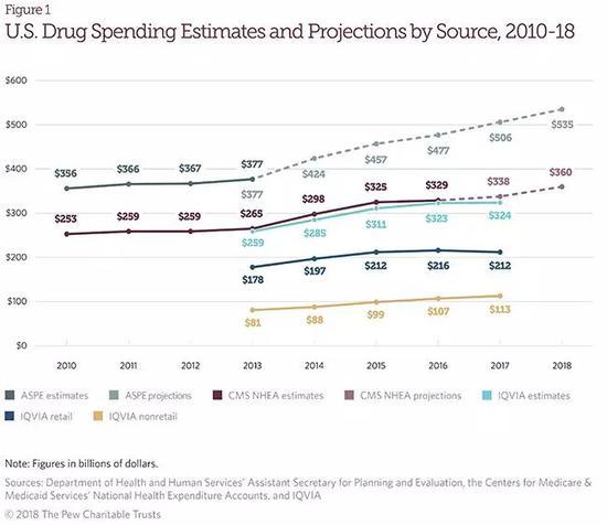 皮尤基金会数据显示,2016年预估数额为4770亿美元