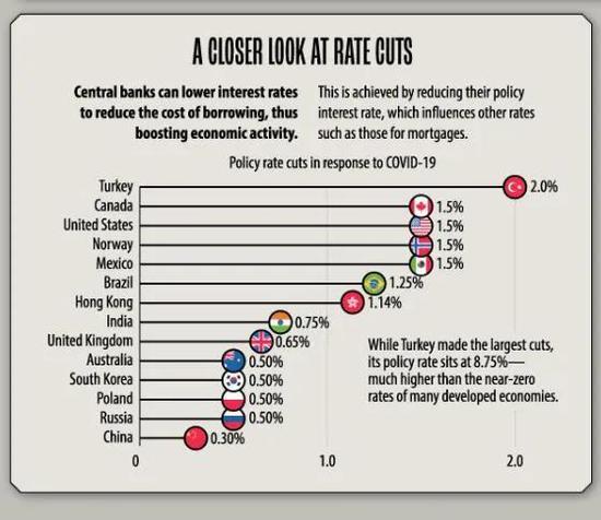 央行们总是站在抗击危机的前排