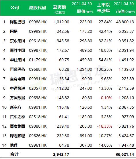 中概股在香港第二上市已有14家 占港股总市值的16.2%
