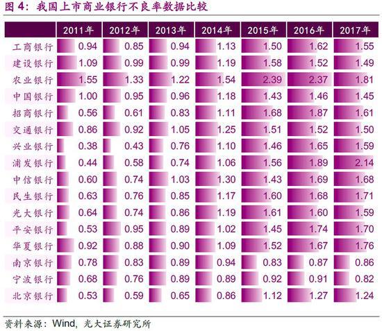 3.2、2018年的违约潮低于2016年同期