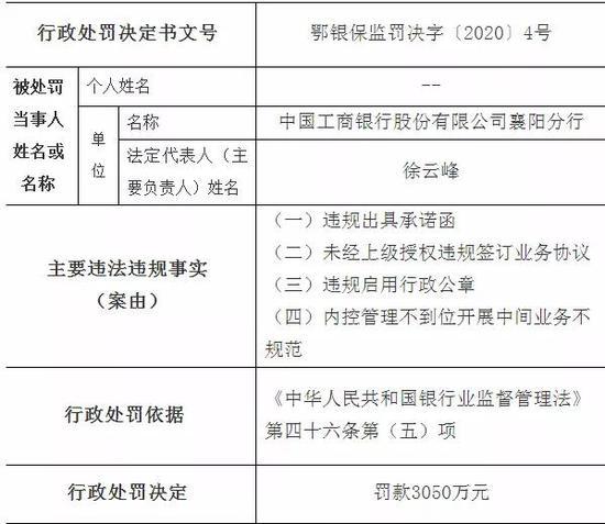 工商银行被罚3530万:未经上级授权违规签订业务协议