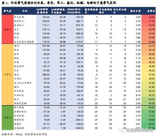 国君策略:A股盈利市值结构边际变化 二线龙头业绩增长反超一线