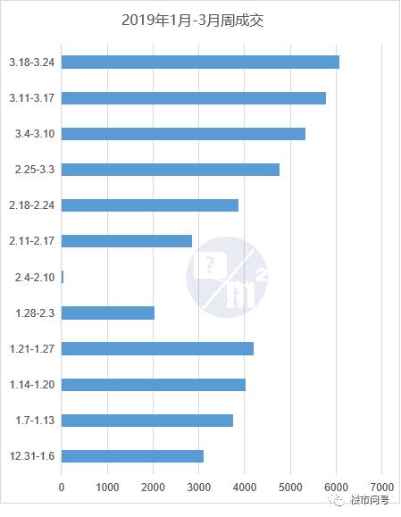 上海楼市回暖:3月二手房成交量预计达26个月来最高