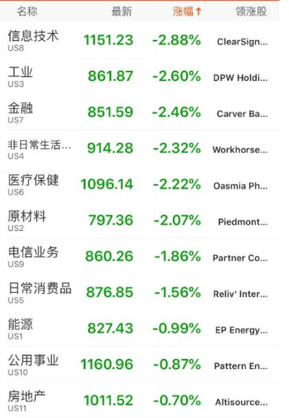 中概股普跌。唯品会、虎牙等均跌超6%。