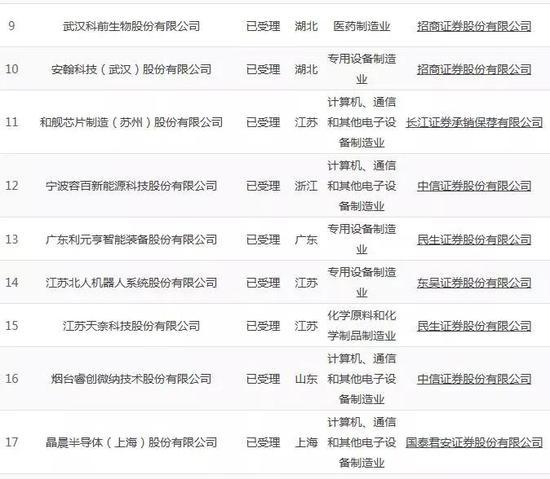 ▲第一批科创板受理企业名单▲