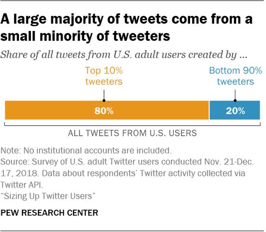 10%的Twitter用户发布了80%的推文