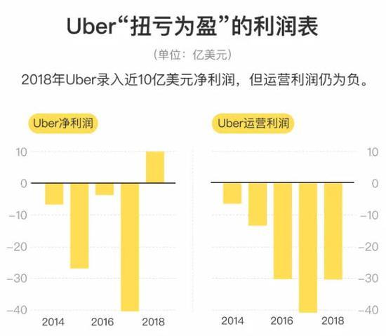 不要碰UBER股票 机构投资者兴趣低落