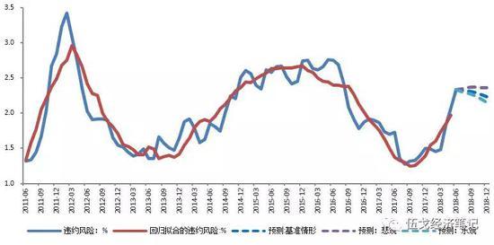 图6:下半年违约风险有望高位企稳甚至逐步趋缓 数据来源:BIS、WIND