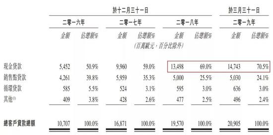 成也中国困也中国:捷信中国业务不良率逼近10%