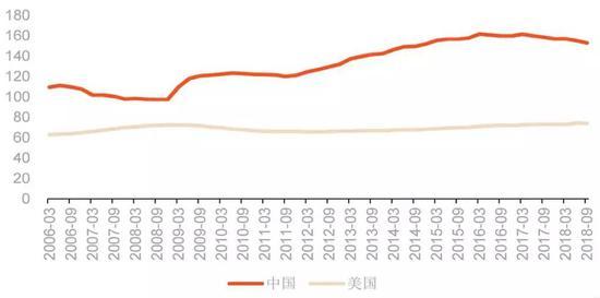 数据来源:国际清算银行