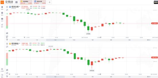 现货黄金一度跌破1980 投资者需