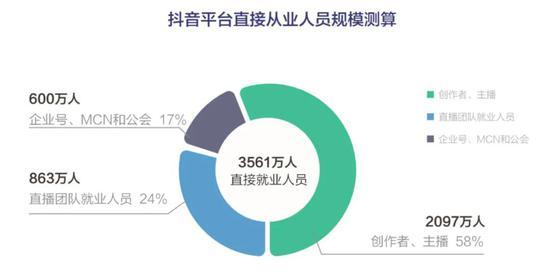抖音到底带动了多少就业?这个数字接近上海和深圳常住人口总和