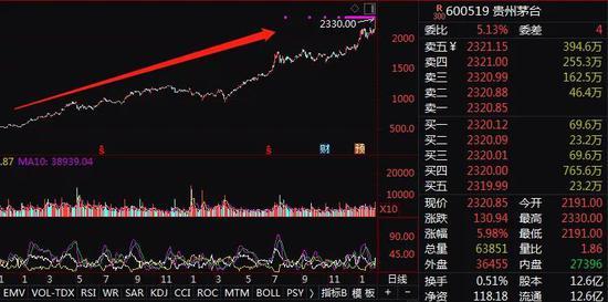 股民懵了:万万没想到3000点入市 3500点狂被深套