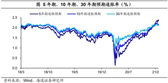 《【杏耀在线登陆注册】海通宏观:美国将迎08年来最强通胀压力 美债利率保持上行》
