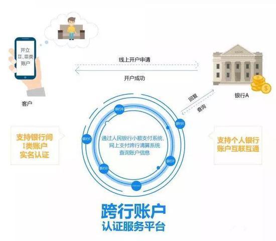 农、中、建、交、邮储银行加入跨行账户信息认证服务平台