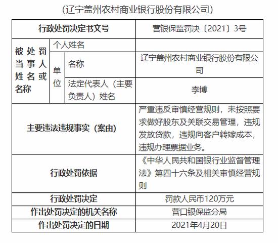 辽宁盖州农商银行被罚120万元:严重违反审慎经营规则等