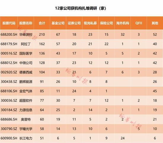 华峰测控股价大涨38.5%:迎210家机构集中调研 会上透露了哪些重要信息?