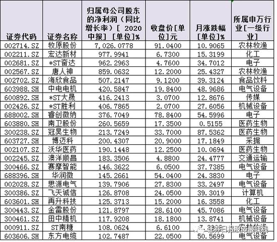 124份中报亮相:73只增长股呈现三大看点 机构扎堆推荐8只