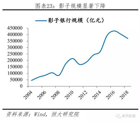 3.3.3 债券市场:发展迅速,但结构失衡