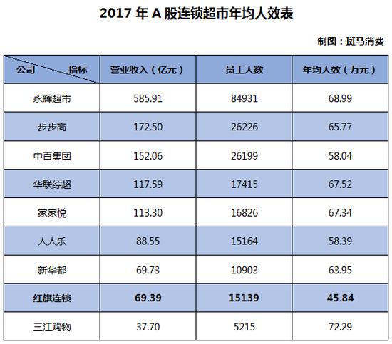 红旗连锁净利率两年下降1/3 实控人两年套现近27亿