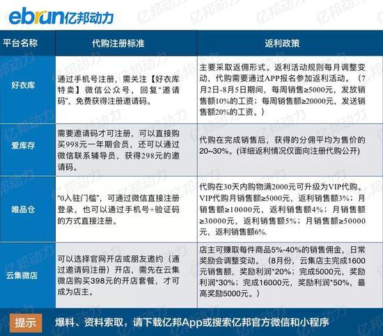 四家社交電商平臺代購註冊方式和返利政策對比