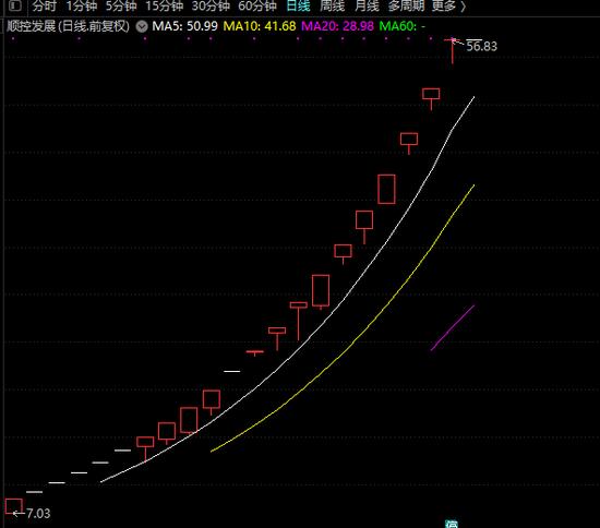通用电梯一天换手率超80%4天股价翻倍 低价低市值滞涨股来了