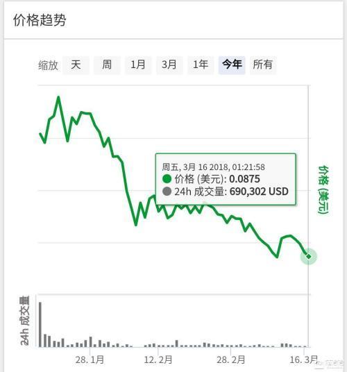 (链得得注:SPC在交易所交易以来的价格曲线图,截取日期3月16日凌晨)