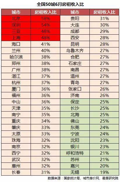 (《全国50城房租收入比研究》报告)