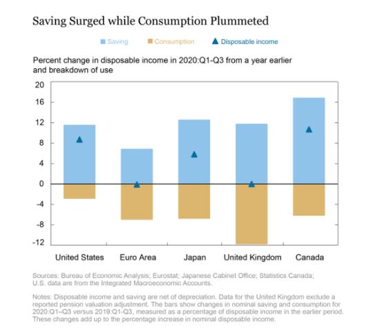观点:欧元区储蓄增加主要来自消费下降