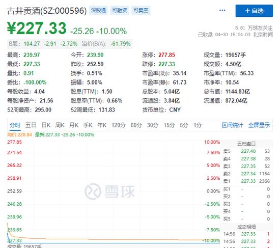 创业板4月大涨12%:大妖股热景生物暴涨超400% 最惨中潜股份暴跌70%