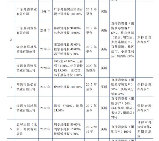 国台酒业IPO终止:绑定经销商卖酒最受质疑 还有酒商称货难卖