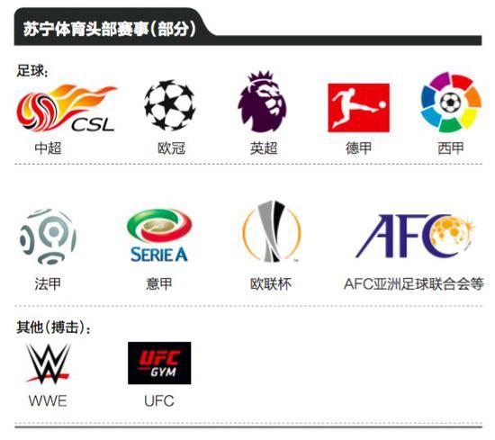 乐视体育倒下后的版权争夺战 赢家会是腾讯还是苏宁?