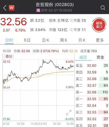 吉宏股份给股东送礼盘中涨超8% 网友炸了:我有800万还在乎你瓶酒