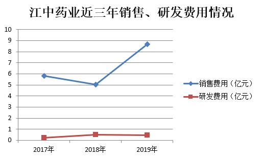 江中药业明星产品光环渐褪:业绩增长乏力 产品质量问题待解