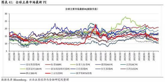 海外市場跟蹤