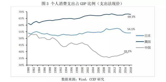 2.财产性收入是支撑消费增速高于可支配收入的重要原因
