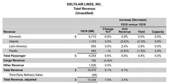 资料来源:达美航空公布2019年三季度利润