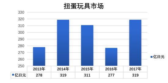 上海日结工资兼职群_日本扭蛋市场:年收入319亿日元 万代17年卖了30亿个