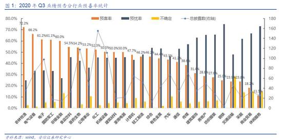 安信策略:透视三季报预告 景气指引、增长驱动与进