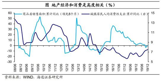 海通宏观:全面收紧政策的概率较低 更多是定向的信用收紧