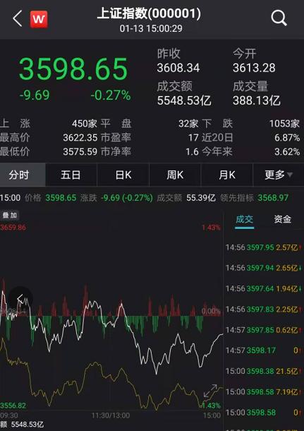 A股午后突然跳水:3000多股收绿 中字头股票再度崛起