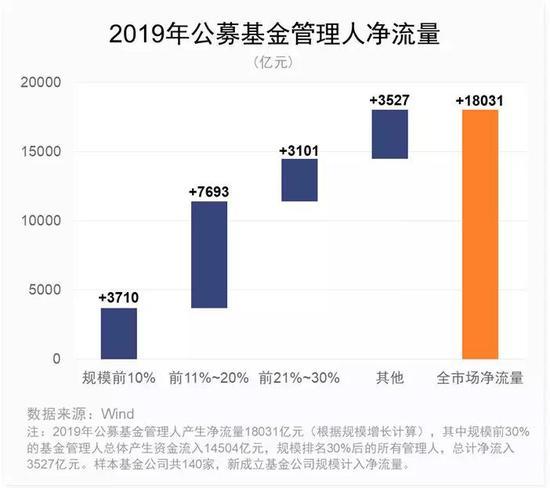 2019年基金净值排行_净值逆势创新高,2019年1 8月私募基金八大策略排行榜