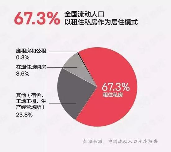(67.3%的流动人口租住私房)
