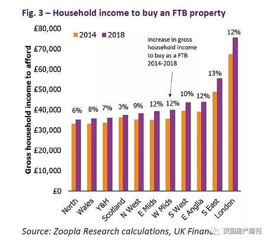 圖說:首次購房者的收入變化