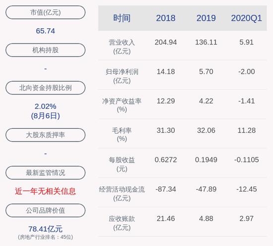 光明地产:副总裁李艳、刘权平辞职